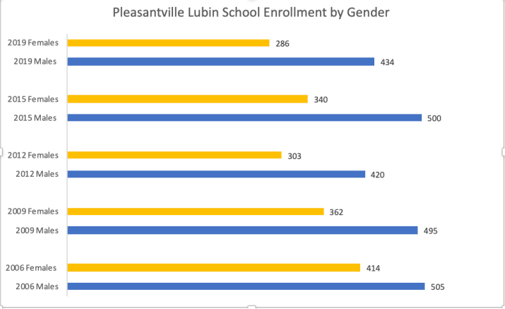 This graphic showcases the differences for Lubin students gender's on the PLV campus.