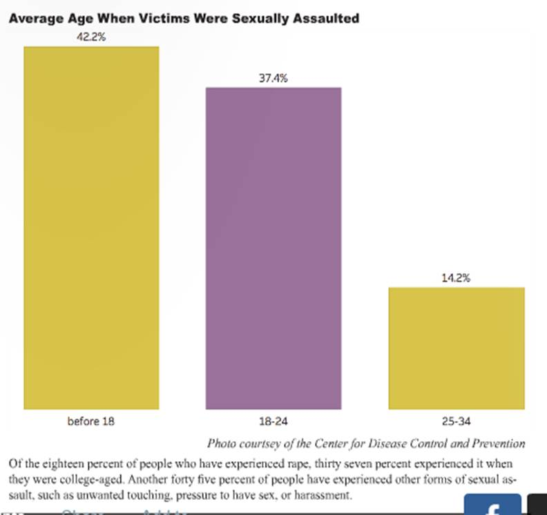 Pace Sexual Assault Policy Being Reworked