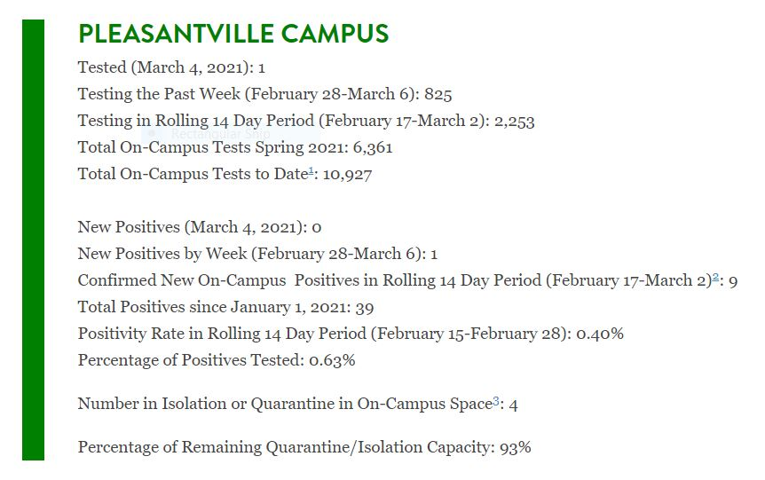 As of March 5, all three Pace campuses are at